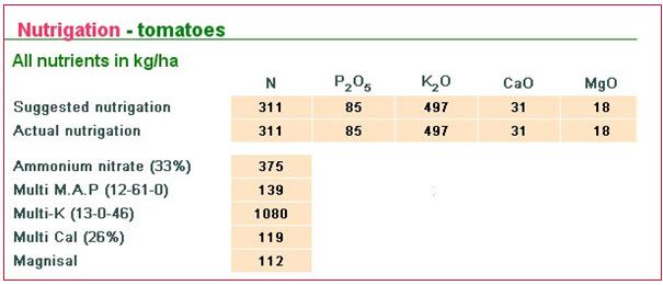 Total Amount Of Fertigated Fertilizers
