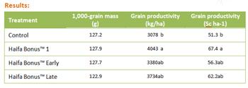 Trial results: Haifa Bonus™ for higher soybean yield